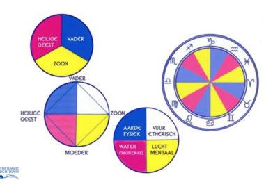 De kosmische klok- psychologie voor het aquarius tijdperk –