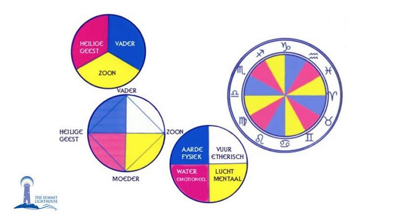 De kosmische klok